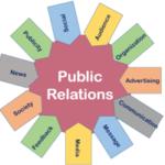 TOOLS & TECHNIQUES FOR PUBLIC RELATIONS