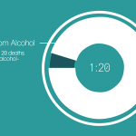 Alcohol kills one person every 10 seconds worldwide