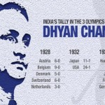 Beyond statistics - India never, ever lost any international match that he played in